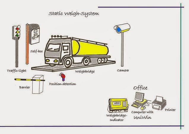 Unmanned Weighbridge | WeighingReview com