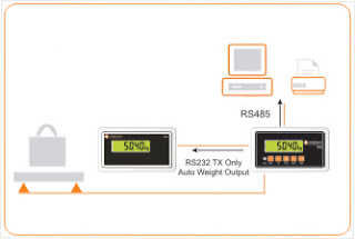Rinstrum has launched the R325 Luggage Weighing Indicator