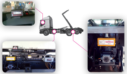 Spring Machine Control presents the Truck Loader Roll On/Off