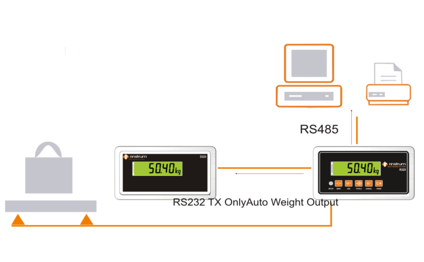 Rinstrum R325 Indicator and D323 remote Display for Luggage Weighing